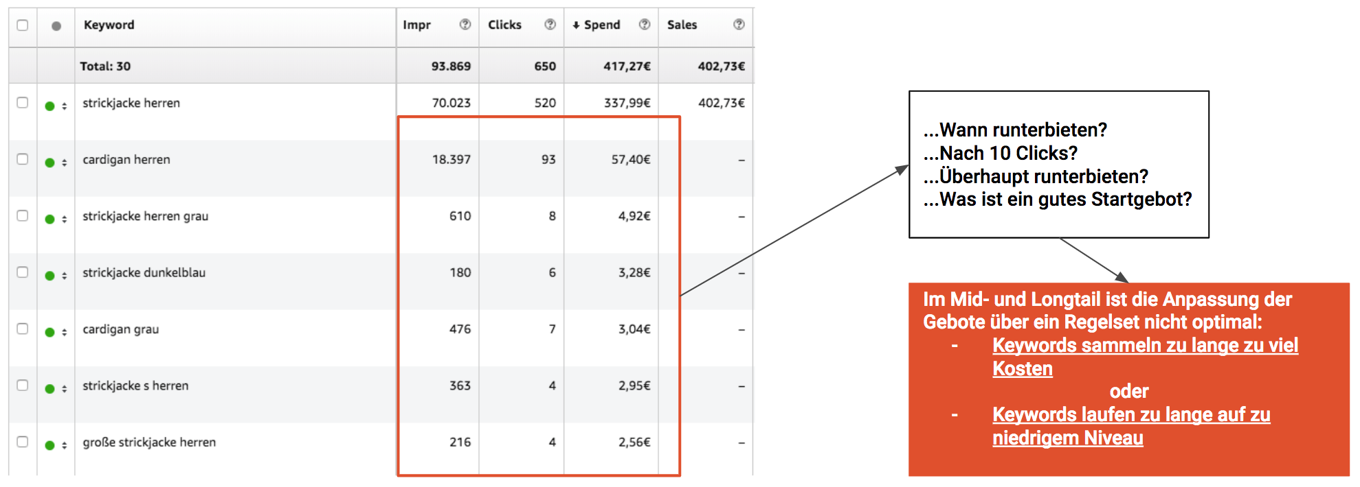 Amazon keyword and bid management: how many clicks are enough?