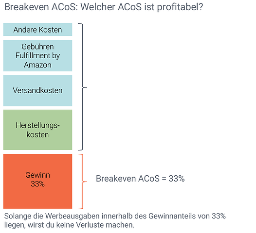 Amazon PPC optimieren mit dem Breakeven ACoS