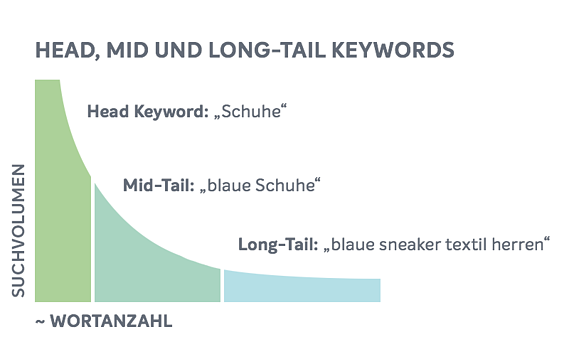 Head, Mid and Longtail Keywords